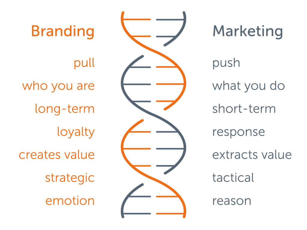 Diagram showing branding vs marketing