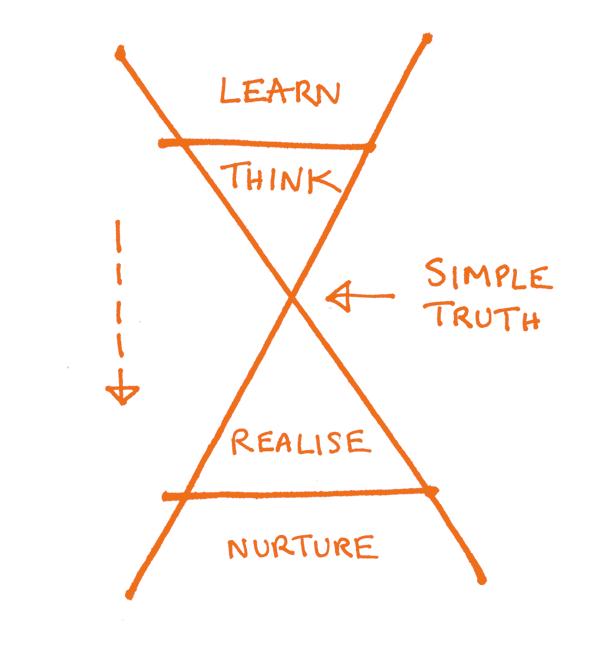 Simplification funnel