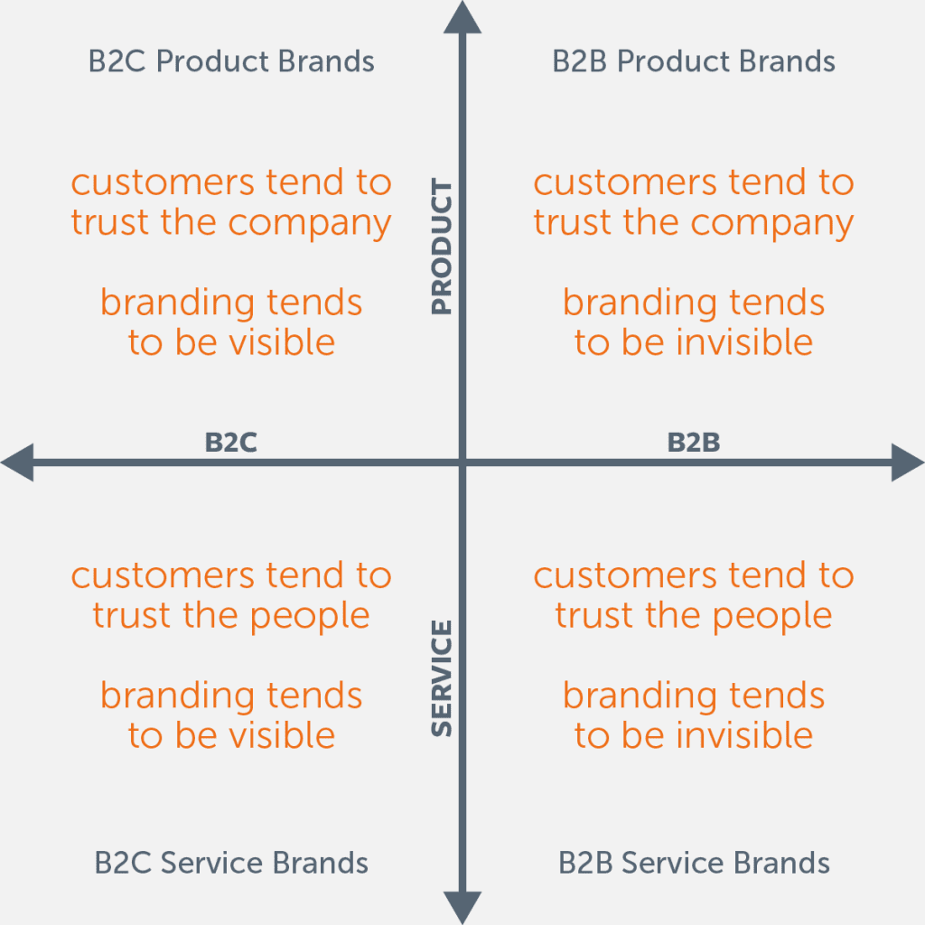 B2B branding, visible vs invisible branding