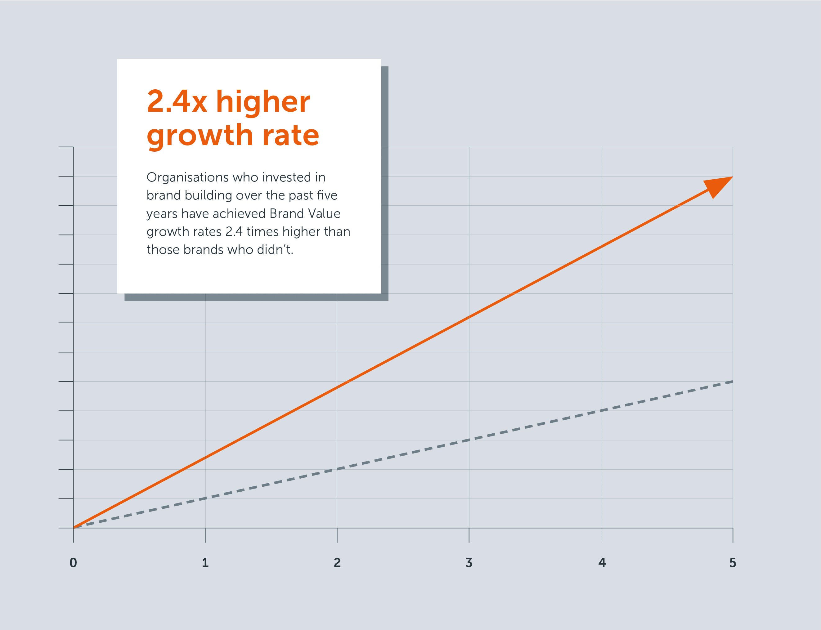 2.4x higher growth rate