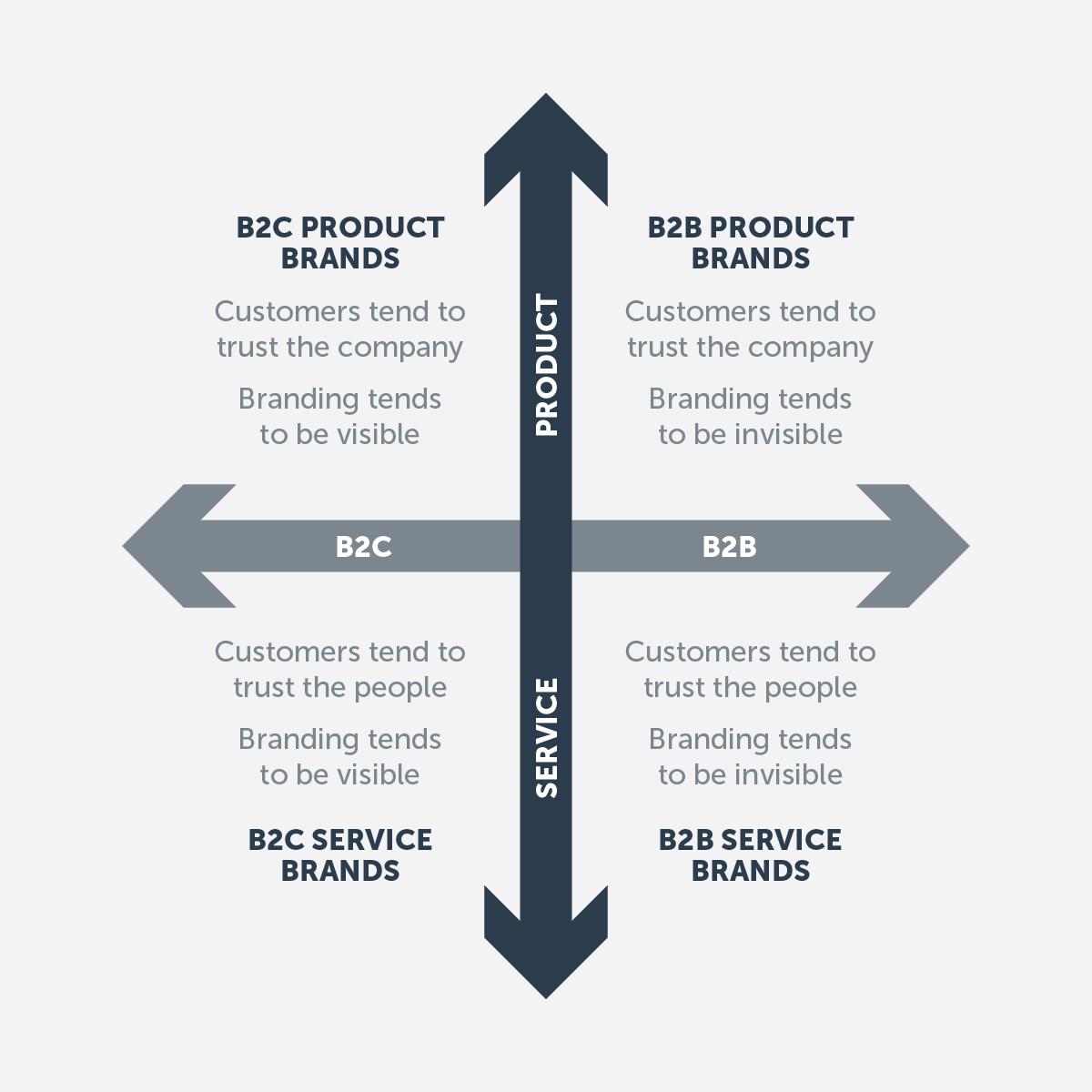 B2B vs B2C branding