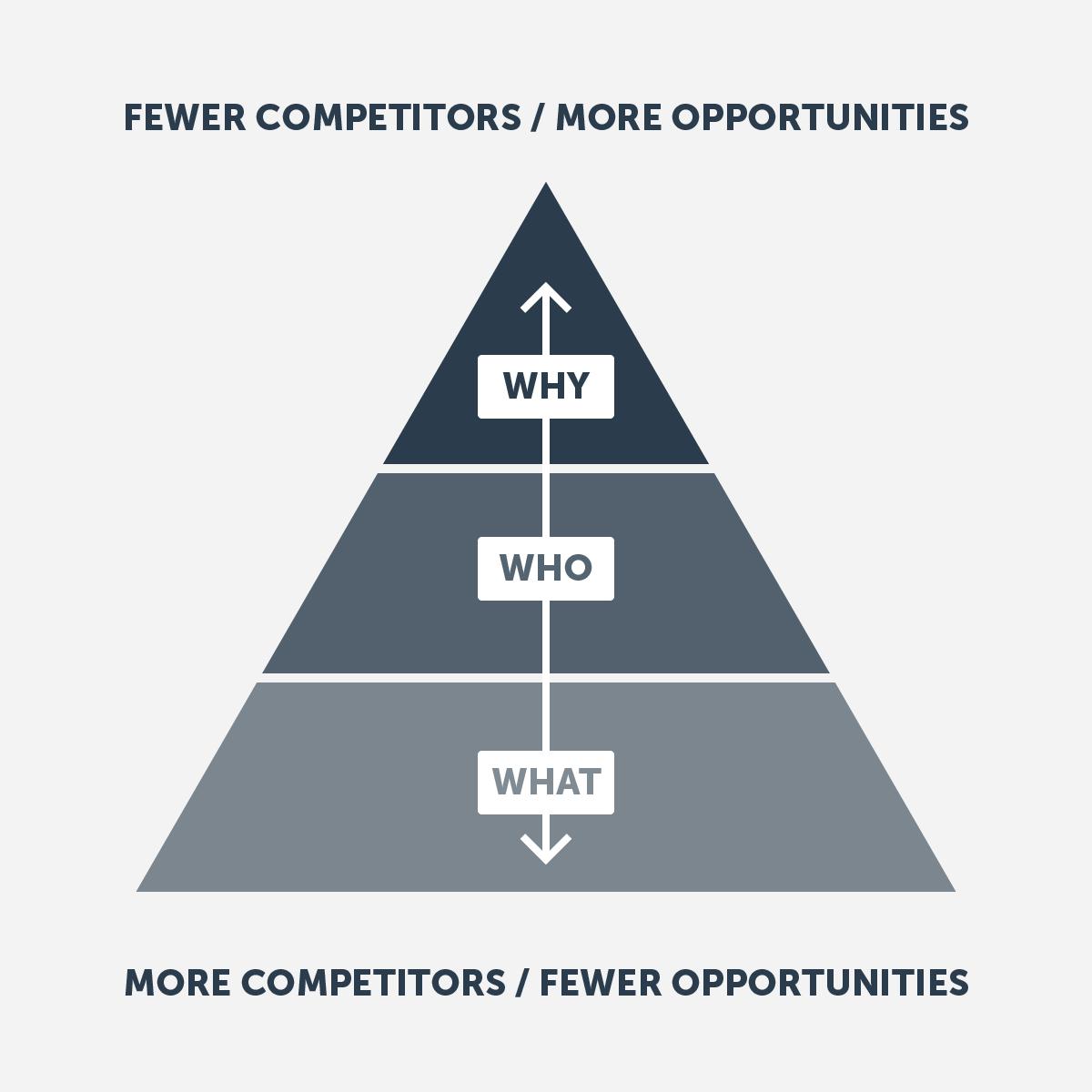 Brand story pyramid