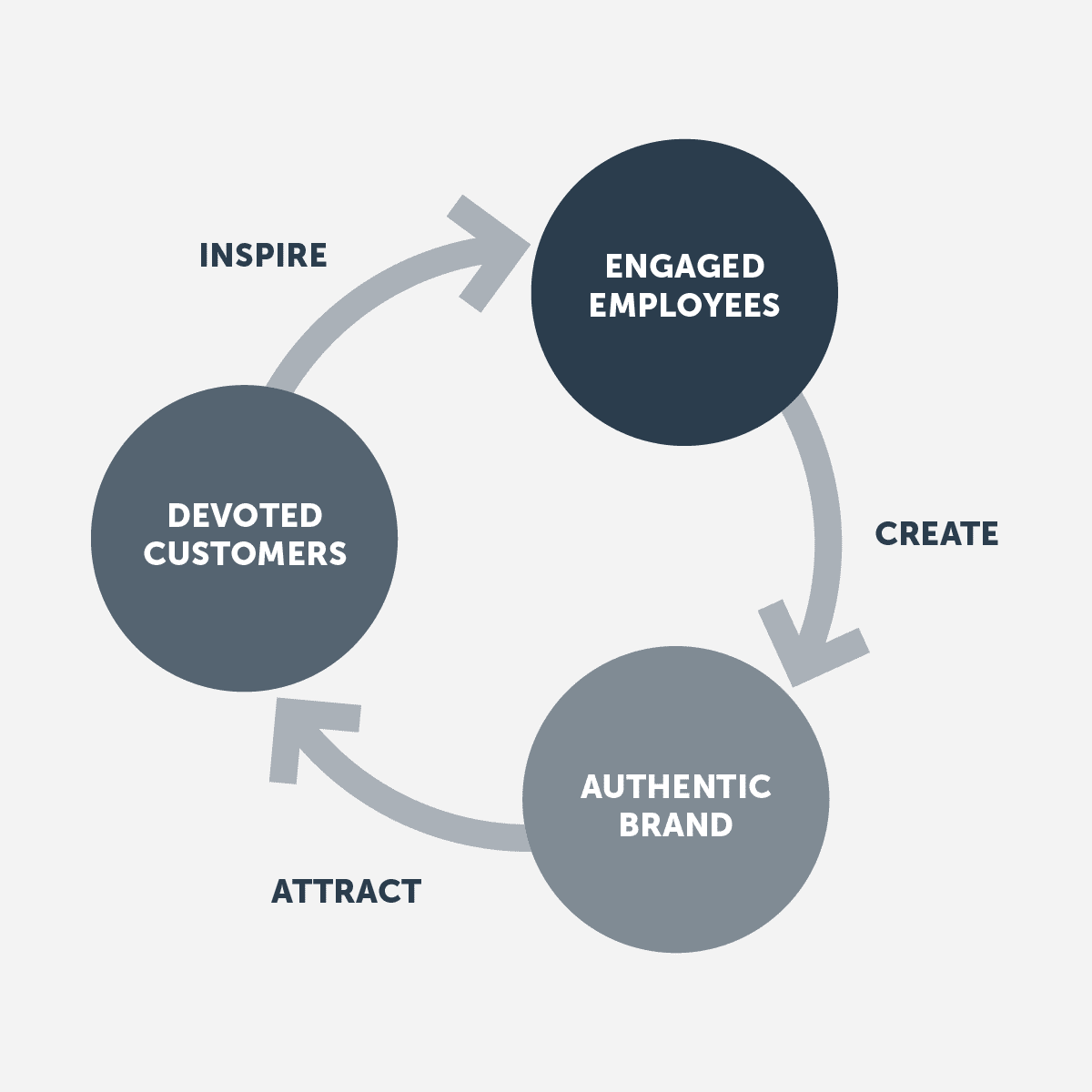 Employees bring a brand to life