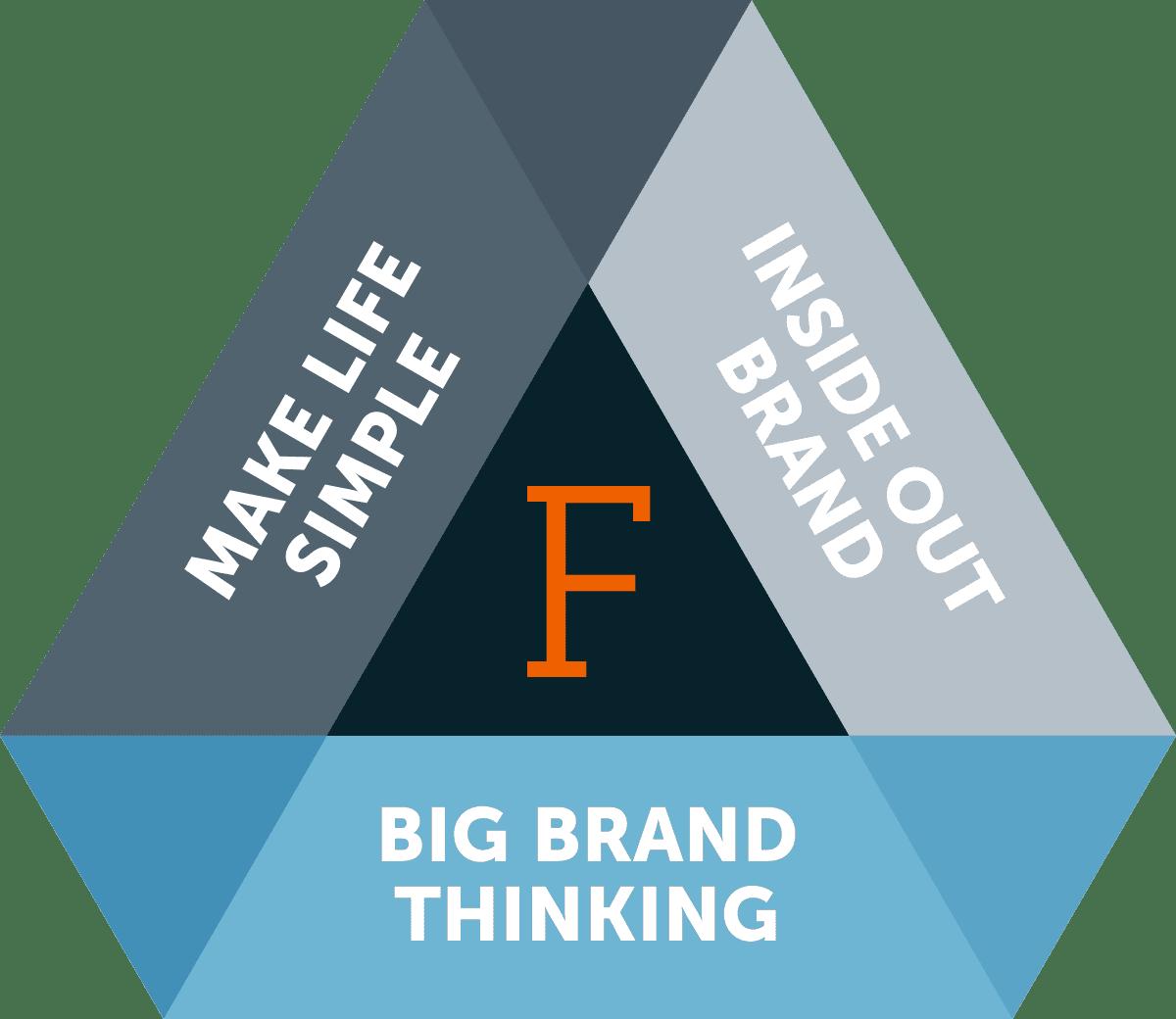 Firebrand 3 principles