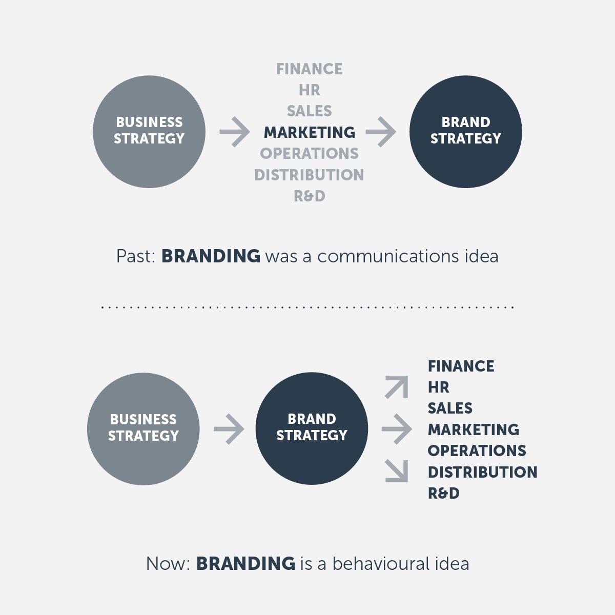 Branding is a behavioural idea