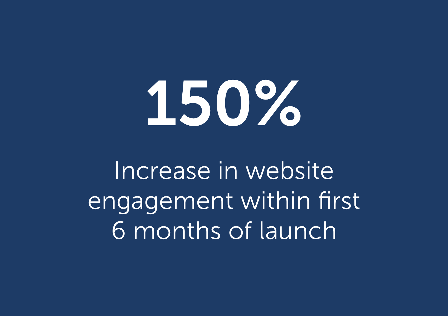 150% increase in website engagement