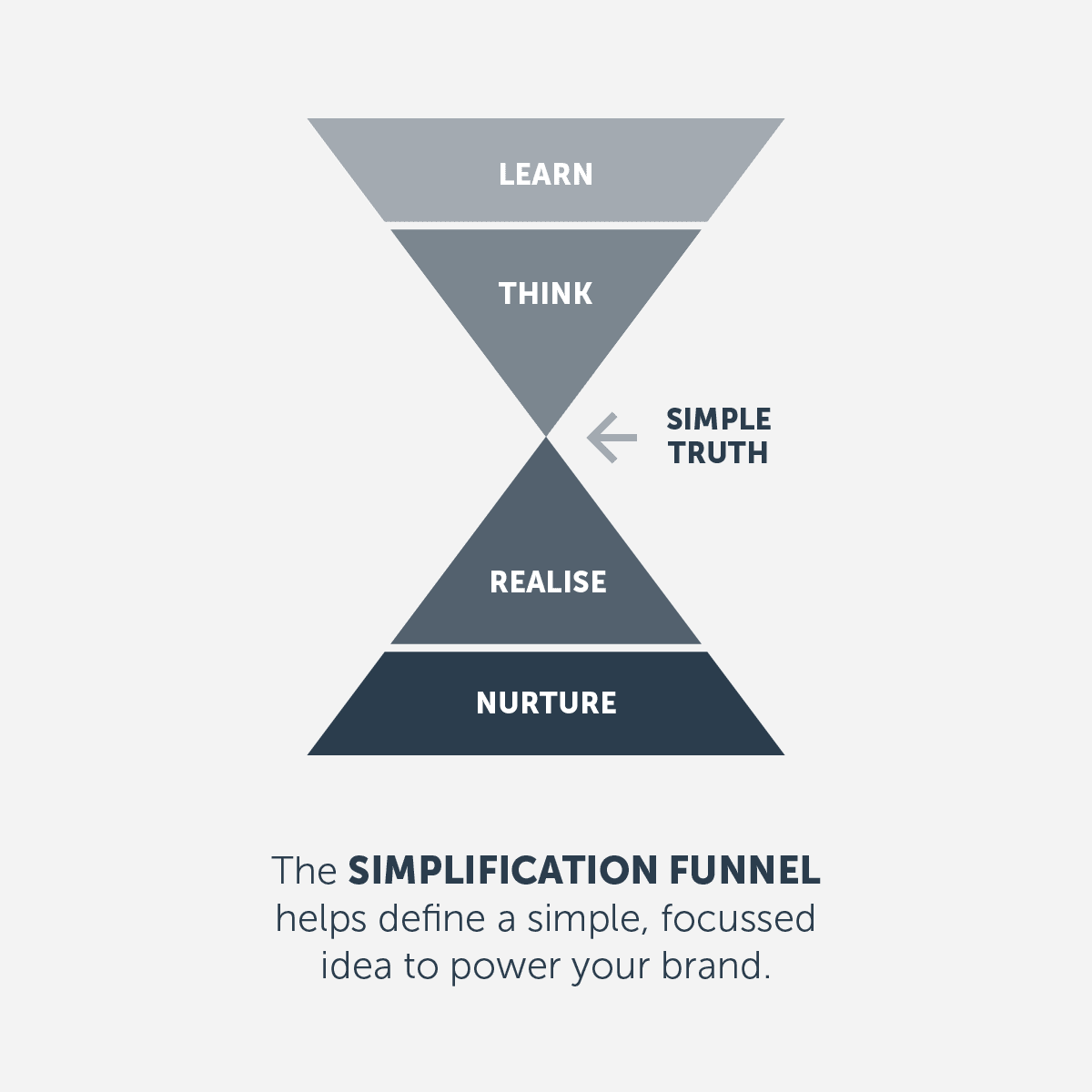 Simplification funnel