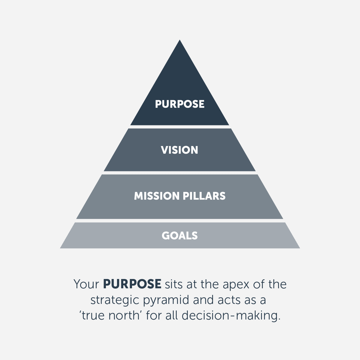 Strategic brand pyramid