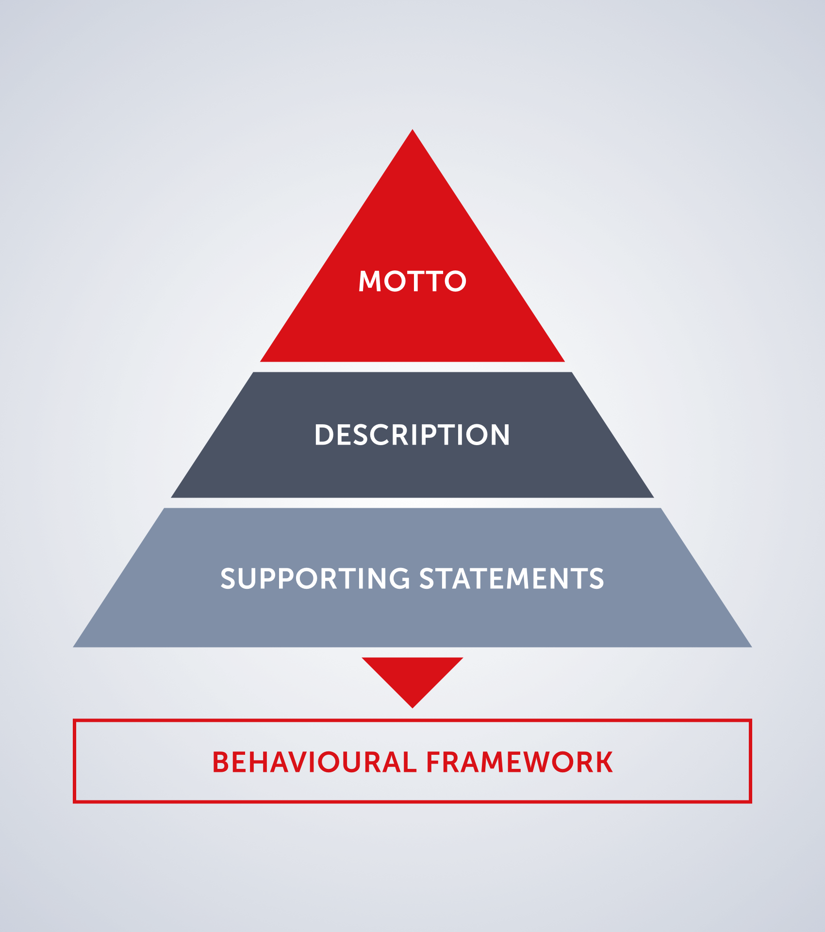 Aptitude behavioural framework